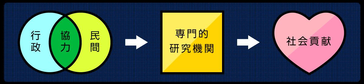 豊田市交通公園研究所の特徴イメージ